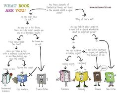 Some clever teacher or librarian could create one of these for book genres used in schools.