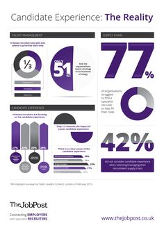 Candidate Experience: The Reality in 2015 [INFOGRAPHIC] http://theundercoverrecruiter.com/candidate-experience-2015/