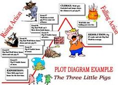 Story elements flipbook and short story funstory elements flipbook example of plot diagram with story google search ccuart Images