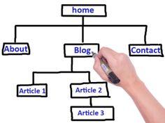 Basic Web Site Structure for SEO - Marjun Guindulman