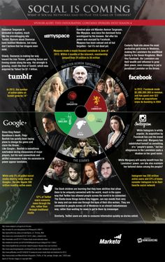 "Social Media Game Of Thrones [Infographic] ...""Social media platforms rise and fall like monarchs, though some hold on to their power longer than others.  Facebook, for example, usurped Myspace and has held on to their position of power by using their wealth to buy more power."" Read more at http://www.business2community.com/infographics/social-media-game-thrones-infographic-0917710#PyZOD2PwrdXTl75a.99"