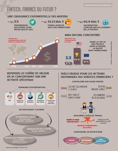 Économie Collaborative, Les Transformations, Innovation, Finance, Oran, Support, Infographic, Tools, Life