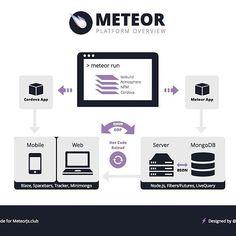 Parte3: #meteor #meteorjs #javascript