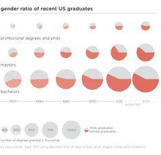 Gender ratio of recent US graduates