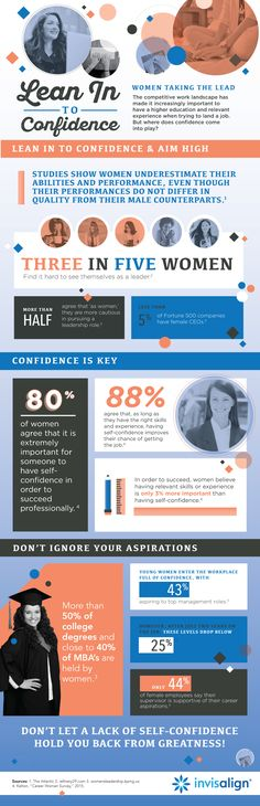 A recent Invisalign survey found that 2/3 of women believe that a stellar smile would improve their confidence. via HerAgenda: http://heragenda.com/how-important-is-confidence-when-it-comes-to-your-career-infographic/