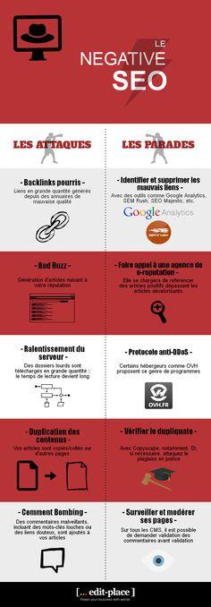 Les attaques et les parades en matière de Negative SEO - Source : http://www.edit-place.fr/blog/negative-seo-attaque-parade/
