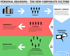 Personal branding - The new corporate culture #infographic