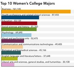 Top 10 College Majors For Women, I really can't believe health professions is second...