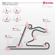 How hard is the Chinese GP on the car brakes? Here's Brembo answer!