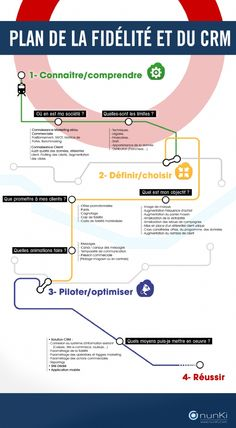 Infographie | Le Plan de la fidélité et du CRM en 3 étapes. Quelles sont les étapes à respecter pour la mise en place d'une stratégie fidélité et CRM attractive et efficace ? Marketing Mail, Content Marketing, Digital Marketing, Make An Infographic, How To Create Infographics, Business Marketing Strategies, Pinterest Marketing, About Me Blog, Place