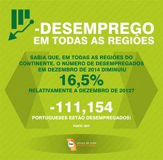 O número de desempregados em dezembro de 2014 diminuiu 16,5% relativamente a dezembro de 2012. São menos 111,154 Portugueses que estão desempregados!  #menosdesemprego #resultados #portugal #AcimadetudoPortugal