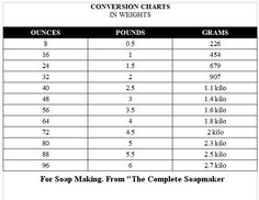 Conversion chart for measuring FO's and EO's in soap making