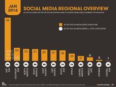 """Résultat de recherche d'images pour """"image globe pourcentage réseaux sociaux"""""""