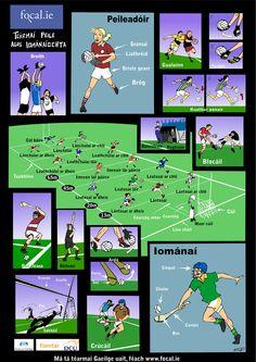 Peile agus Iománaíocht - Football and Hurling Gaelic Words, 6 Class, Irish Language, World Languages, Organic Gardening Tips, Primary School, Ireland, Teaching, Activities
