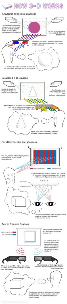 HOW 3D WORKS - For those of you who saw Avatar, I'm sure you are bamboozled about how the 3D glasses work and what the heck it actually is. Well, think no more. This, one of a kind infographic might help you understand the working of the glasses better.