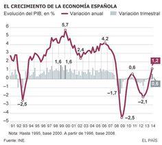 Crecimiento de la economía española. Julio'14.