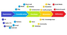 640px-Customer_journey_with_touchpoints_English.png (640×331)