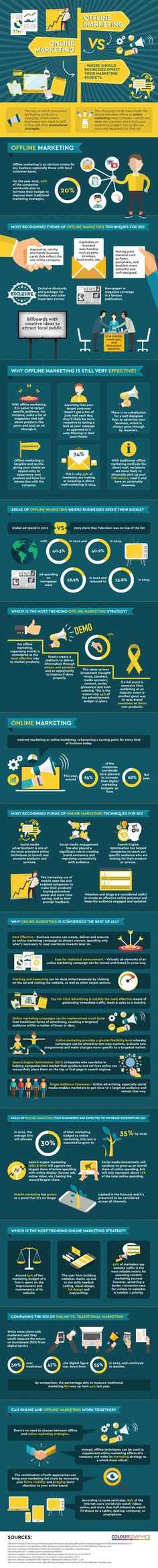 Online vs Offline Marketing A Complete Guide to Promote Your Business