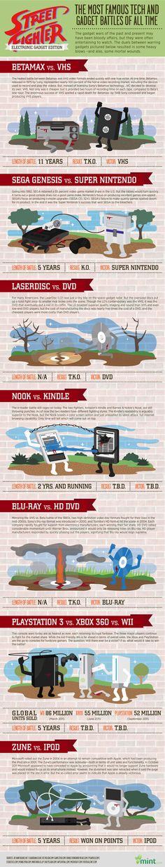 The Most Famous Tech and Gadget Battles of all Time [Infographic] Gadgets Électroniques, Electronics Gadgets, Cool Gadgets, Learn Something New Everyday, Knowledge And Wisdom, Information Graphics, Sega Genesis, Super Nintendo, Digital Media