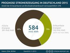 Prognose Stromerzeugung in Deutschland 2015 - http://strom-report.de/download/stromerzeugung-deutschland-2015/ 2015, Deutschland, Energiemix, Erneuerbare Energien, Prognose, Strommix
