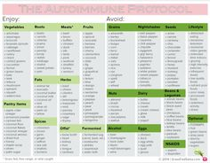 Autoimmune Protocol: foods to enjoy and avoid