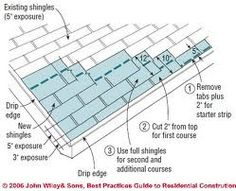 Roof Slope Diagram Home Improvement Pinterest Pitch