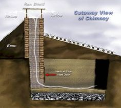 A great site explaining underground greenhouses. The chimney system provides the highest volume air flow and the best control of ventilation