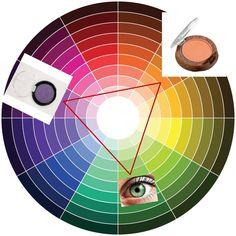 Blog Thati Maforte Tudo para Maquiagem: Círculo Cromático para Maquiagem
