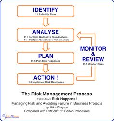 Risk response strategies are the basic ways to handle project risks. This article examines all the risk strategies, what they mean, and when to use them. Project Risk Management, Project Management Certification, Risk Management Strategies, Management Books, Change Management, Wealth Management, Business Management, Management Tips, Business Planning