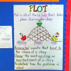 add character and setting (put with THEME poster) to include story elements Plot Anchor Chart, Theme Anchor Charts, Writing Anchor Charts, 2nd Grade Writing, Third Grade Reading, Second Grade, Grade 1, Character Setting Plot, 4th Grade Classroom