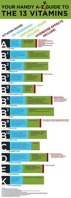 13 Vitamins Cheat Sheet