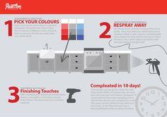Info graphic. How we paint your kitchen Cabinets. Kitchen Cabinet respraying/refinishing Toronto, Mississauga, Oakville, Burlington