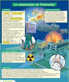 Fiche exposés : La catastrophe de Tchernobyl