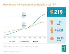 How much will we spend on health in 2015?