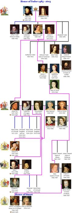 [Great Britain] The House of Tudor created the Golden Age of England . Search this pre british royal family tree and read detailed descriptions of it's royal family members