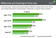 Millennials are choosing to drive less #sustainability