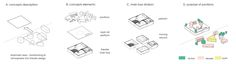 floating theatre - oistat competition 2015 - concept diagrams