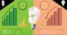 Questo layout è stato studiato per mostrare semplicemente le differenze tra LED e lampada ad incandescenza.