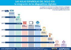 Integración de los dispositivos digitales en las aulas españolas (siglo XXI)