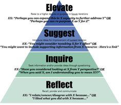Reinventing performance reviews using feedback frameworks