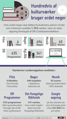 GRAFIK: Her indgår 'neger' i musik, bøger og film | Nyheder | DR