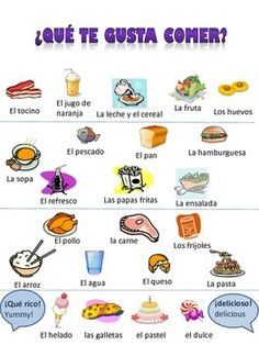 This package includes Spanish vocabulary for food with pictures. It also includes a sheet with a blank plate where students can draw a picture of foods that they like. They can also write one sentence about food that they like, and one sentence about a food that they don't like.