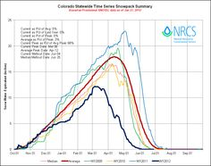 With Colorado wildfires raging, this chart shows the key role played by the lack of snowfall this winter, and early snowmelt in the mountains.