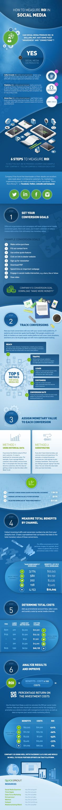 6 Steps to Measuring Social Media ROI #Infographic