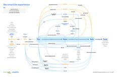 Experience Map by Seth and Alexa, via Flickr