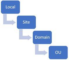 LSD OU rule: L (local), S (site), D (domain), OU (organizational unit)