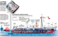 infografia-del-huascar.jpg (1600×1016)