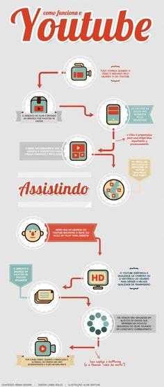 Infográfico - Como funciona o YouTube? [ilustração]