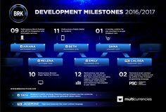 Breakout Coin (BRK) Development Milestones for 2016/2017!!