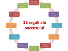 Cele 12 reguli ale succesului in acest an - NLP Mania Tips To Be Happy, Educational Activities For Kids, Physiology, Law Of Attraction, Good To Know, Personal Development, Social Media Marketing, Parenting, Self Care